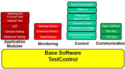 Software structure of TestControl and its ad on modules.